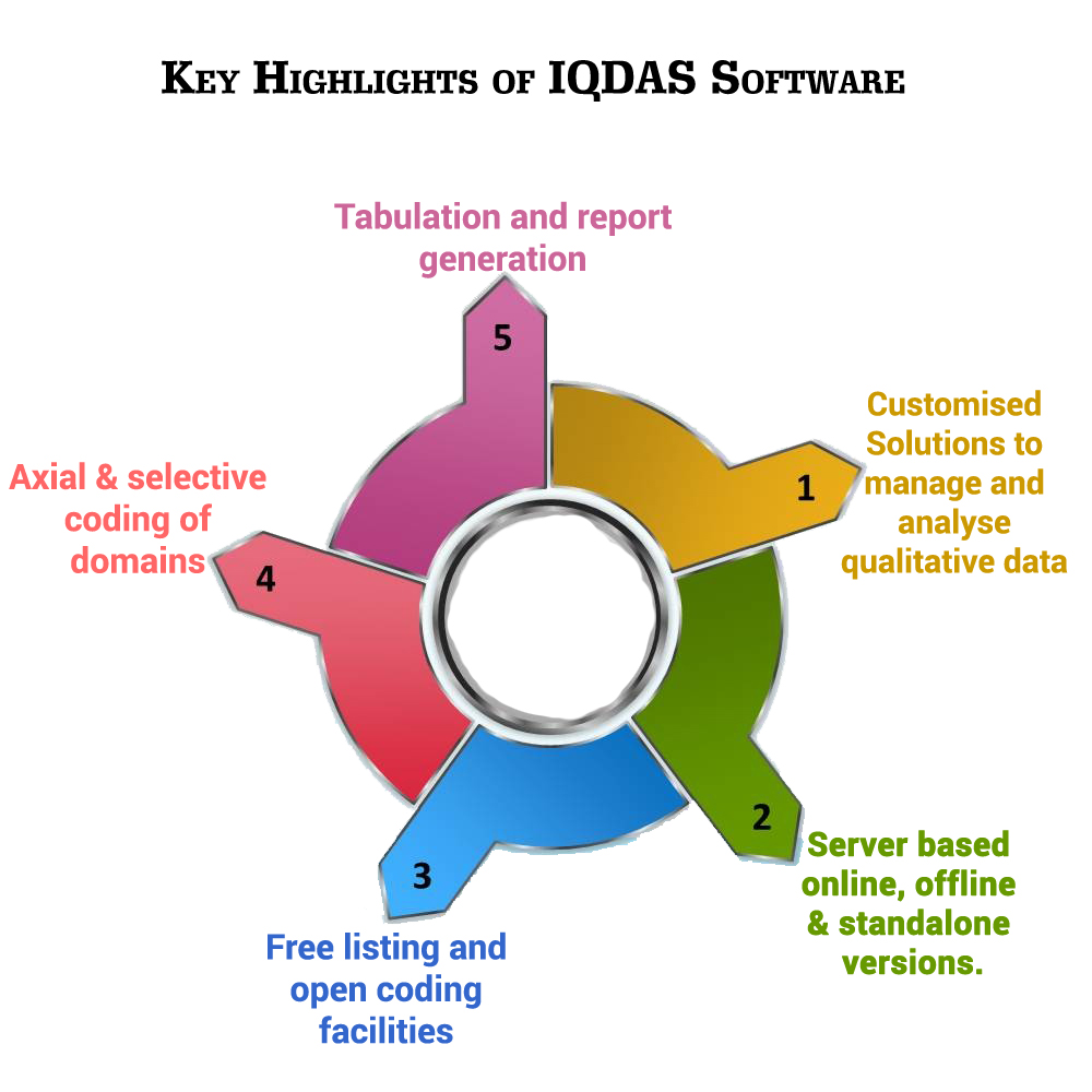 IQDAS